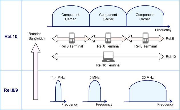 LTE-A Tutorial: CoMP Techniques