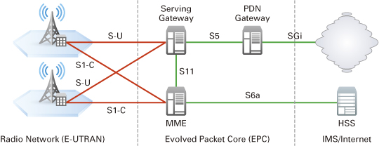 security for 4g networks pdf