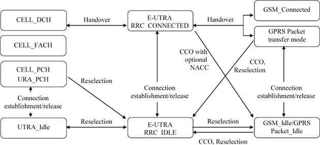 lte tutorial  rrc protocol